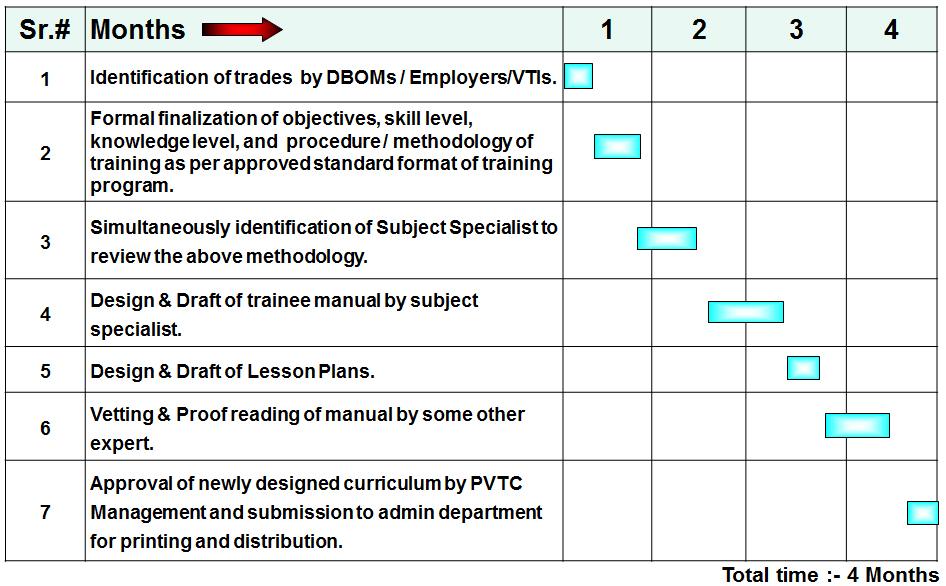 PVTC - Curriculum Development